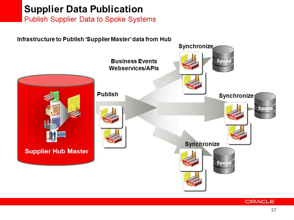 Supplier Data Publication Publish Supplier Data to Spoke Systems