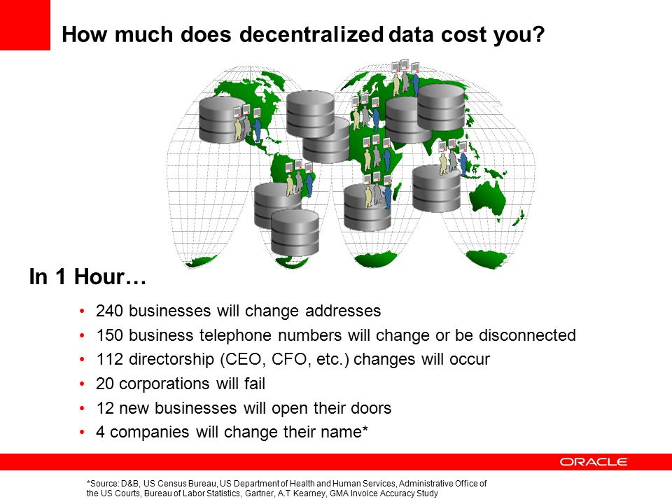 How much does decentralized data cost you