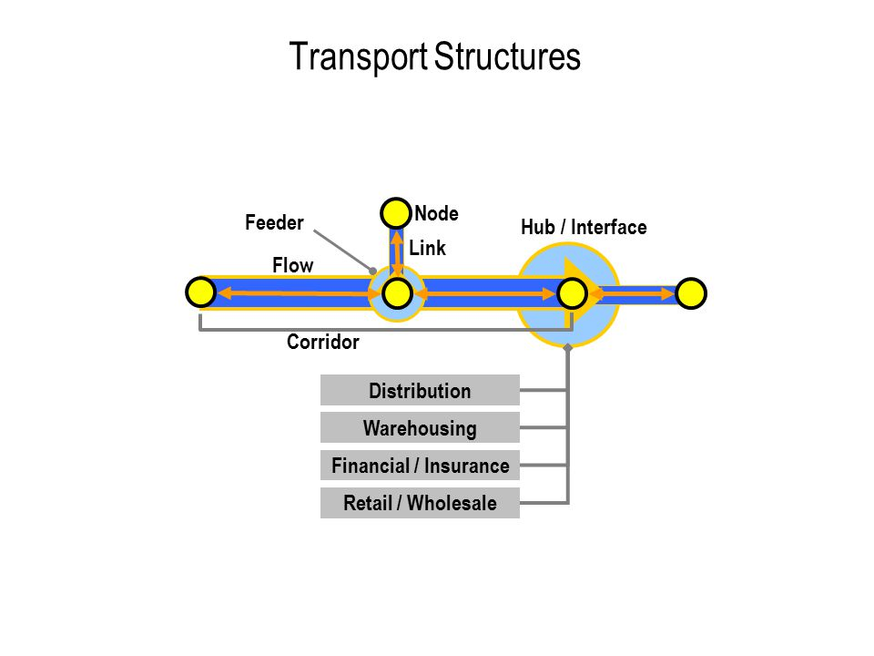 Transport Structures Node Feeder Hub / Interface Link Flow Corridor