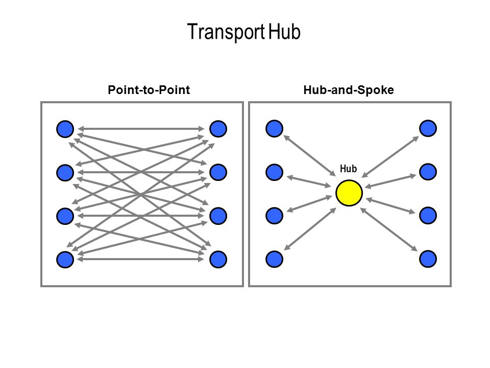 Transport Hub Point-to-Point Hub-and-Spoke Hub