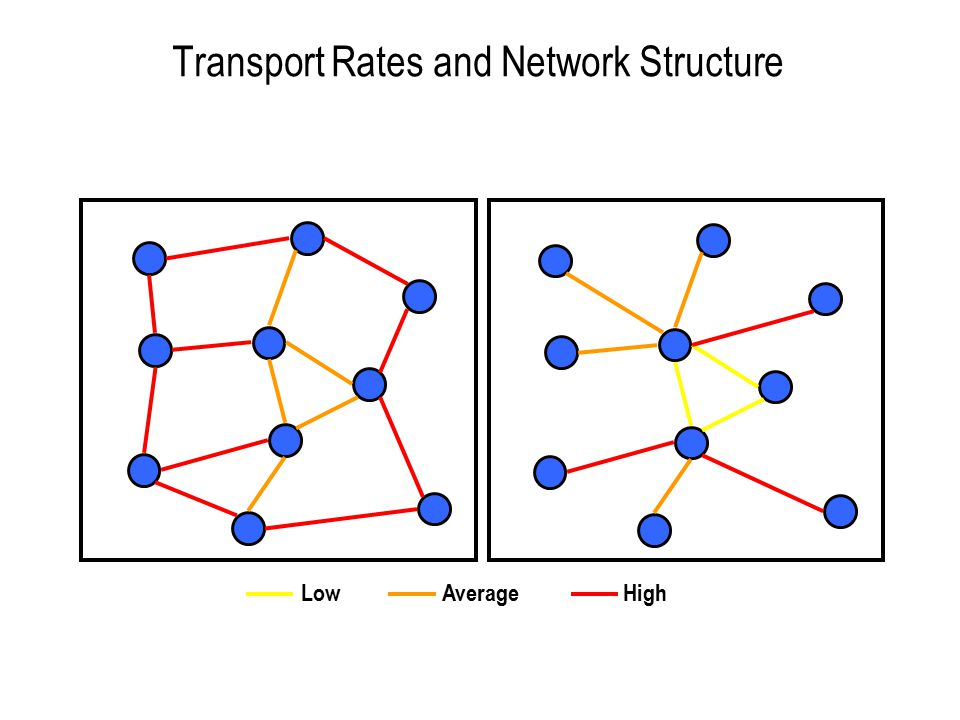 Transport Rates and Network Structure