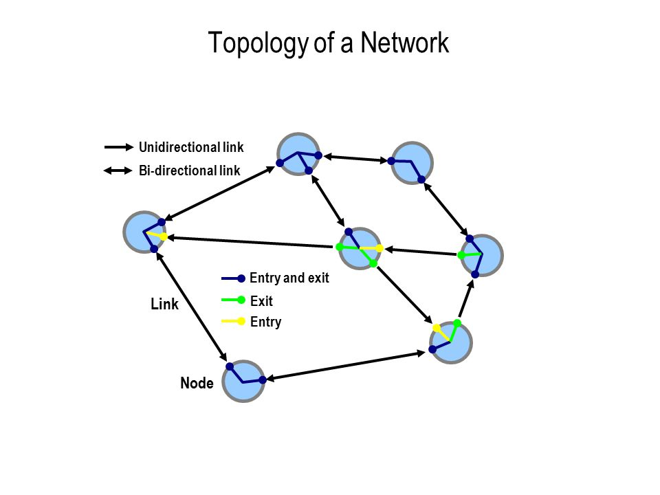 Topology of a Network Link Node Unidirectional link