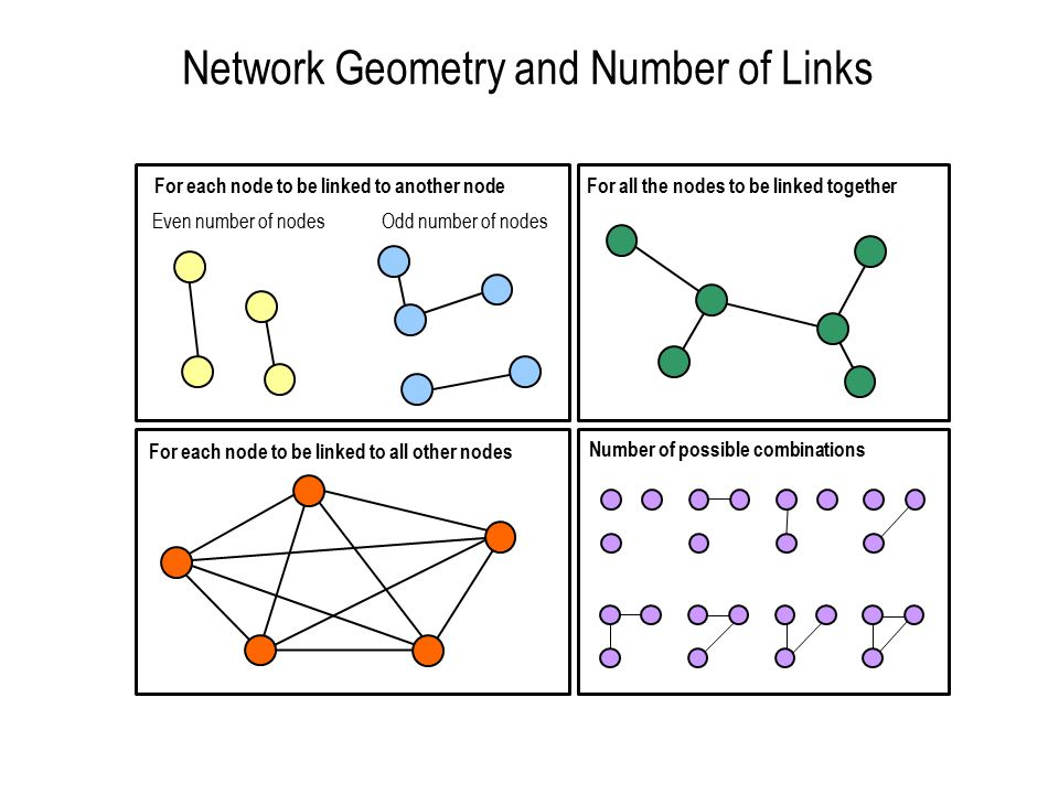 Network Geometry and Number of Links