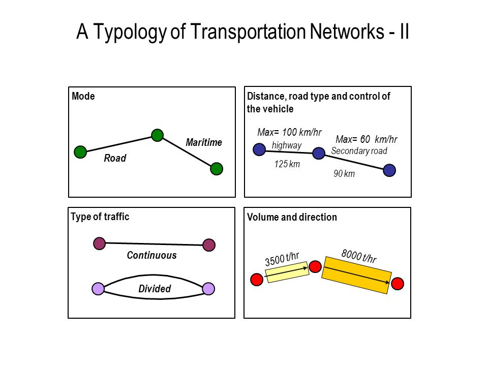 A Typology of Transportation Networks - II