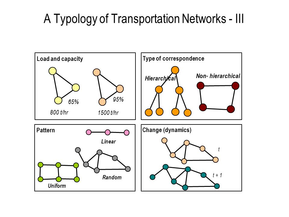 A Typology of Transportation Networks - III