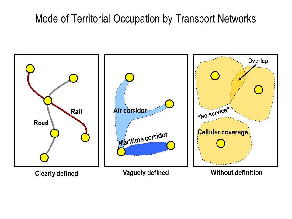 Mode of Territorial Occupation by Transport Networks