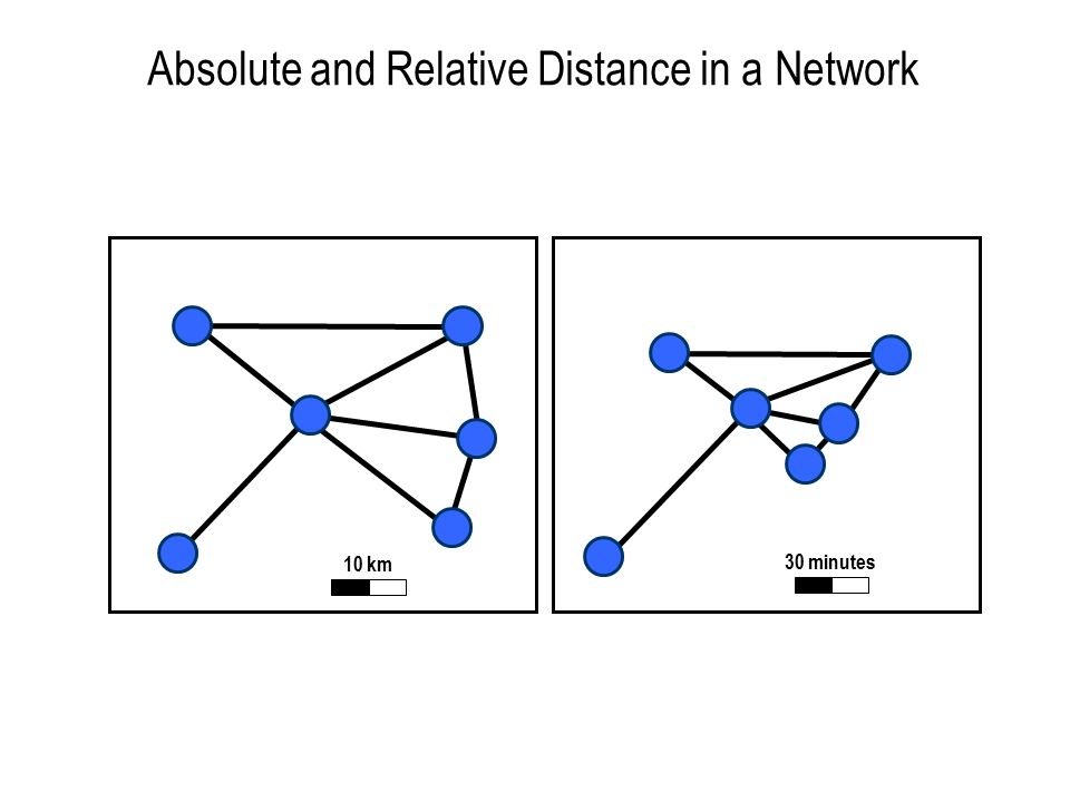 Absolute and Relative Distance in a Network