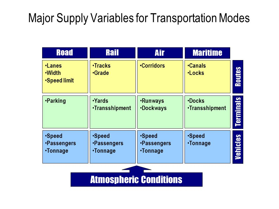 Major Supply Variables for Transportation Modes