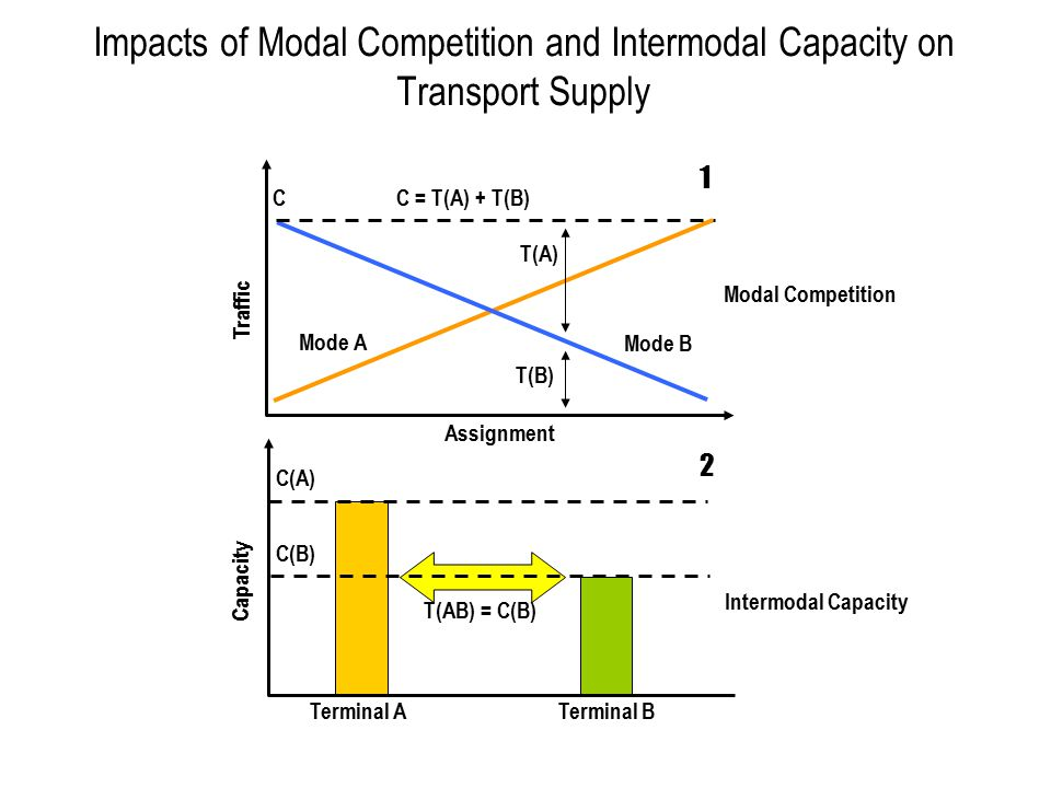 Impacts of Modal Competition and Intermodal Capacity on Transport Supply