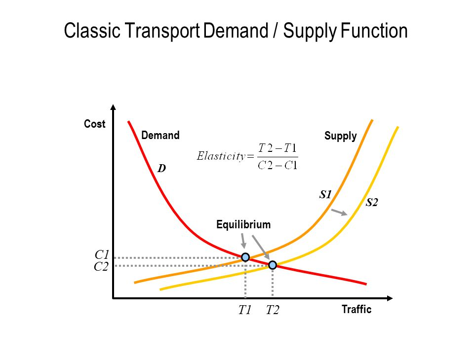 Classic Transport Demand / Supply Function