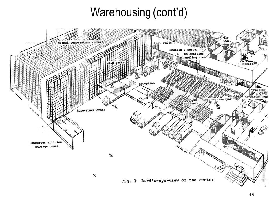 Warehousing (cont'd)