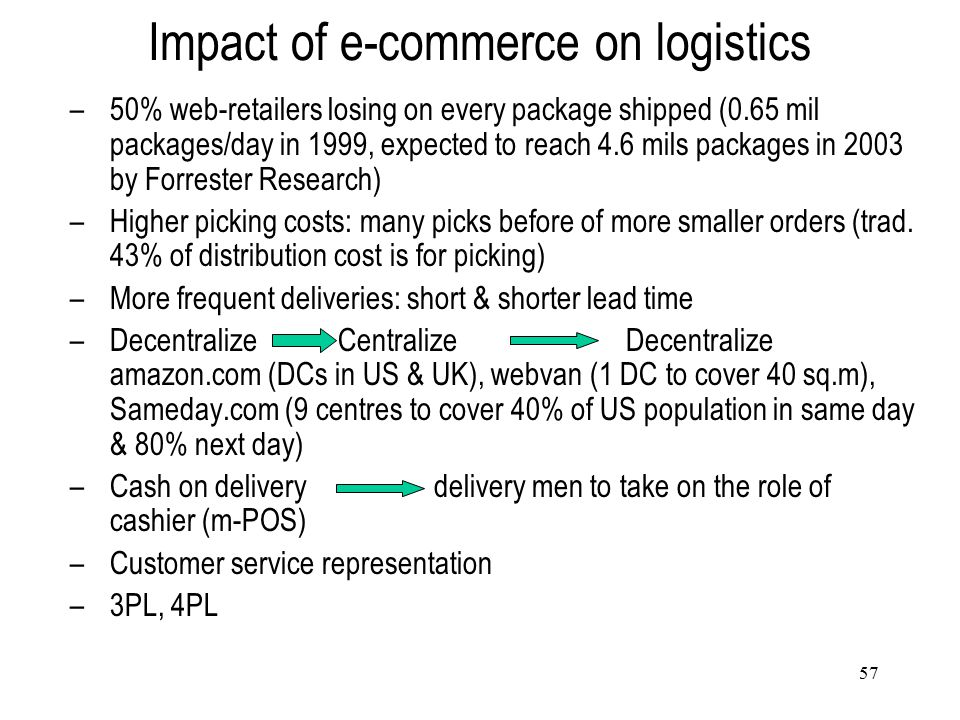 Impact of e-commerce on logistics
