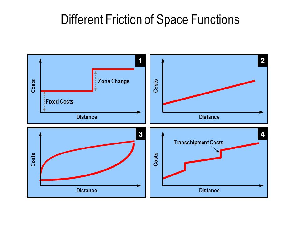 Different Friction of Space Functions