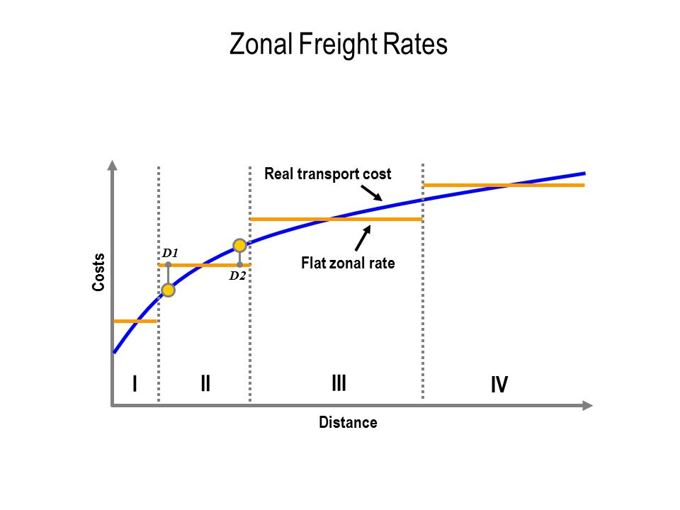 Zonal Freight Rates I II III IV Real transport cost Flat zonal rate
