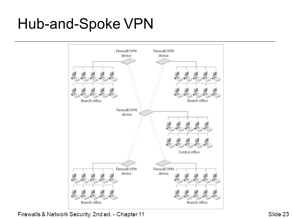 Hub-and-Spoke VPN Firewalls & Network Security, 2nd ed. - Chapter 11