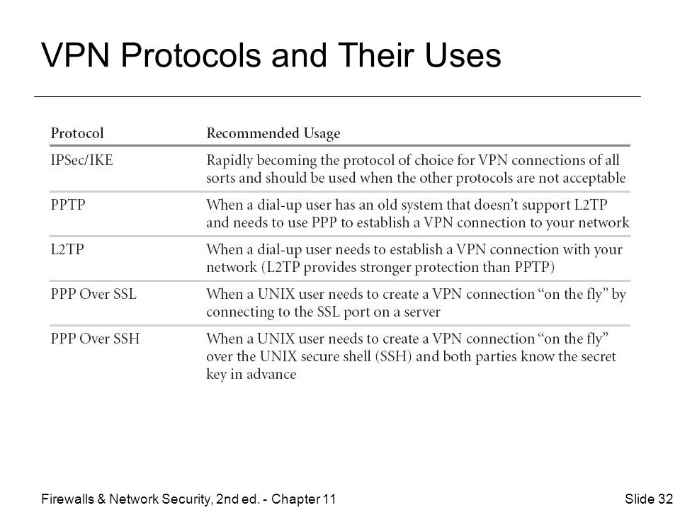 VPN Protocols and Their Uses