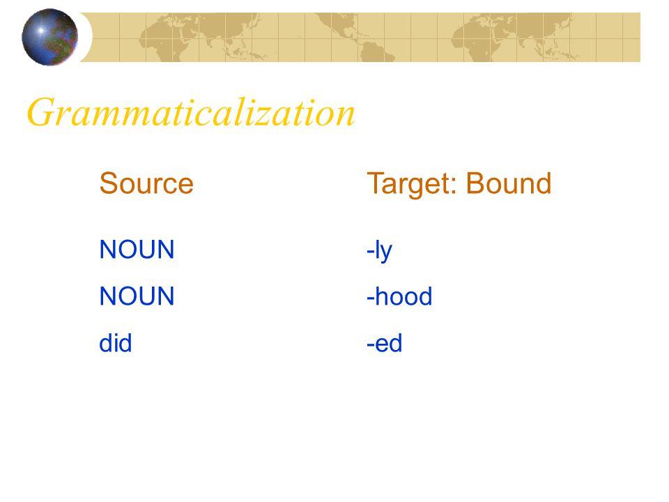 Grammaticalization Source Target: Bound NOUN -ly NOUN -hood did -ed