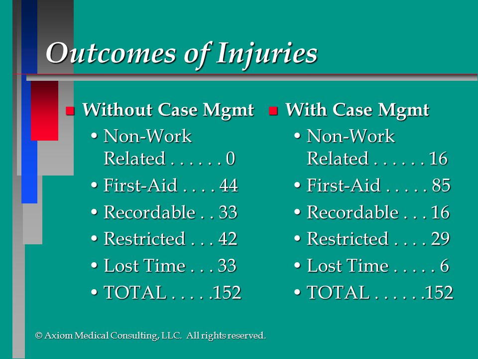 Outcomes of Injuries Without Case Mgmt Non-Work Related . . . . . . 0