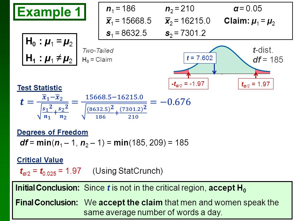 Example 1 H0 : µ1 = µ2 H1 : µ1 ≠ µ2 n1 = 186 n2 = 210 α = 0.05