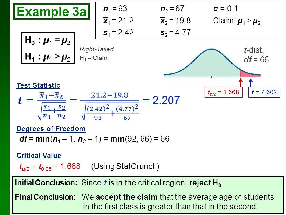Example 3a H0 : µ1 = µ2 H1 : µ1 > µ2 n1 = 93 n2 = 67 α = 0.1