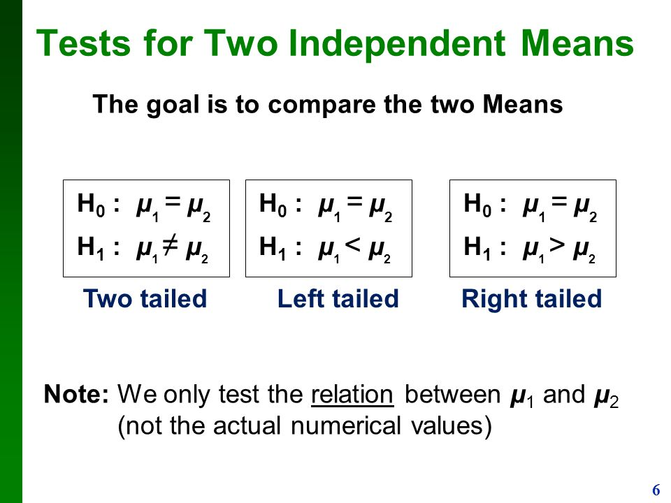 Tests for Two Independent Means