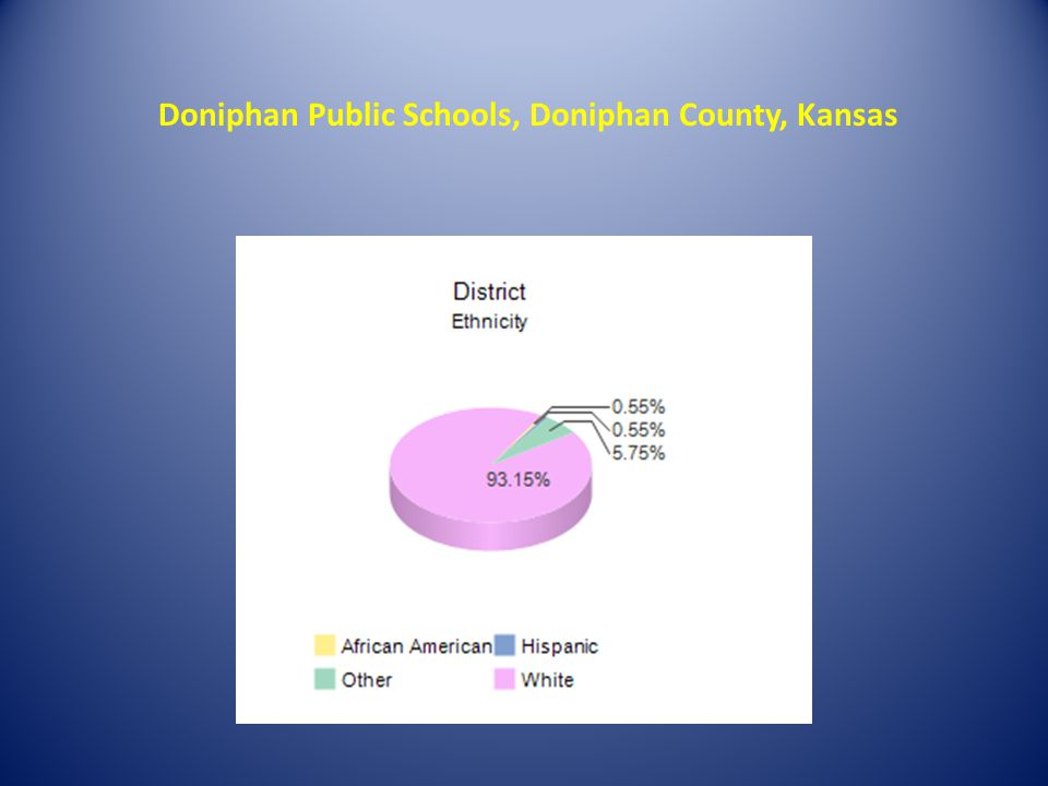 Doniphan Public Schools, Doniphan County, Kansas
