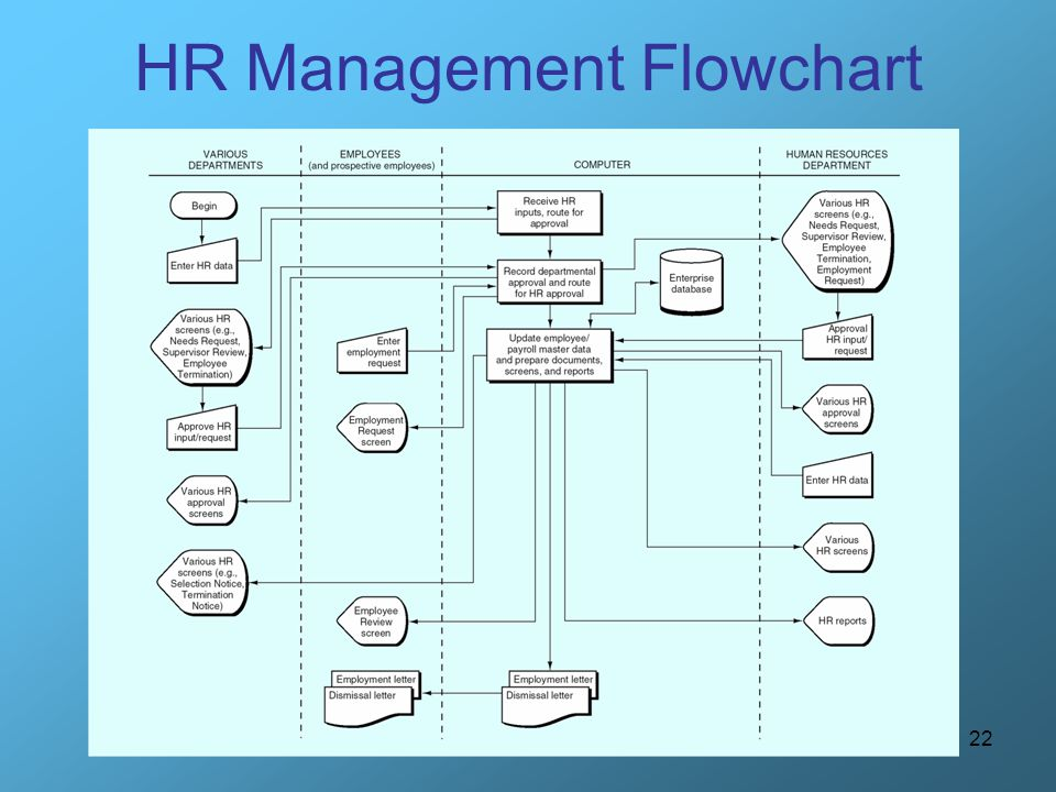 HR Management Flowchart