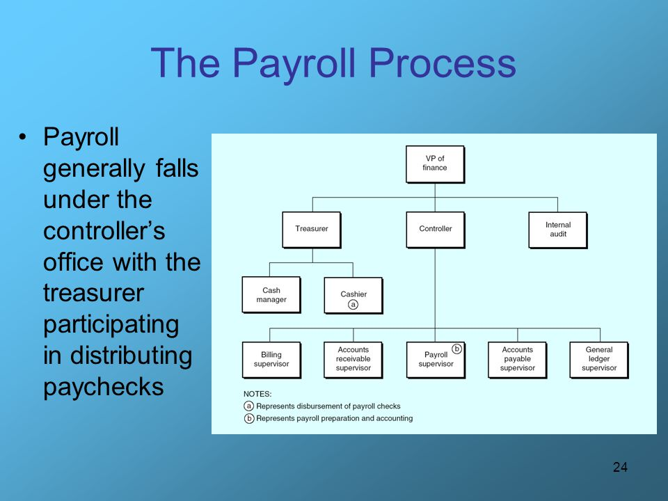 The Payroll Process Payroll generally falls under the controller's office with the treasurer participating in distributing paychecks.