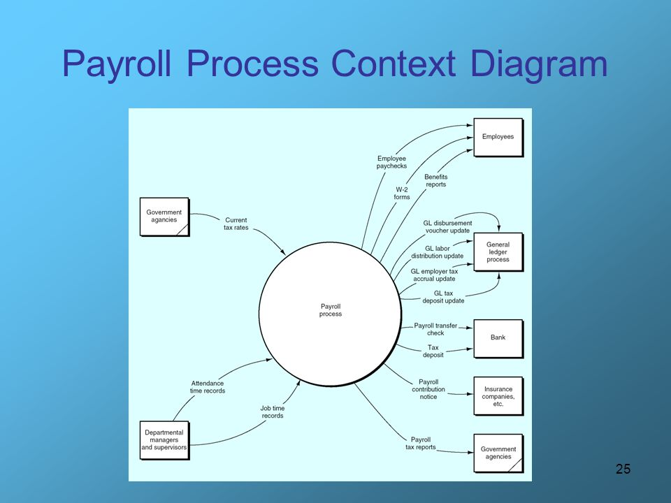 Payroll Process Context Diagram