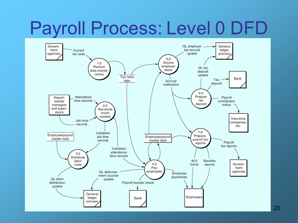 Payroll Process: Level 0 DFD