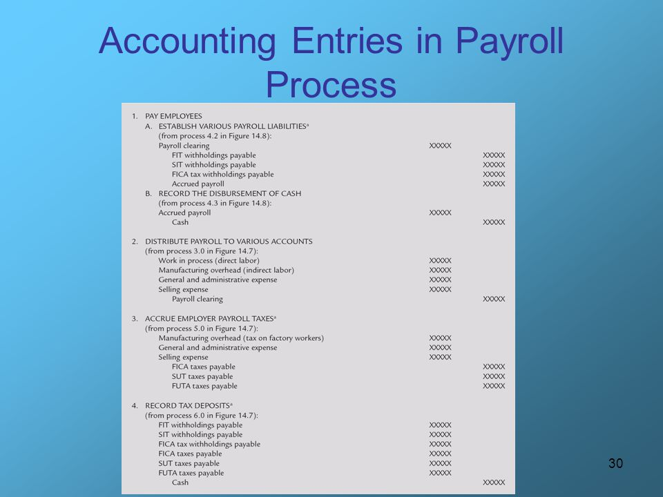Accounting Entries in Payroll Process