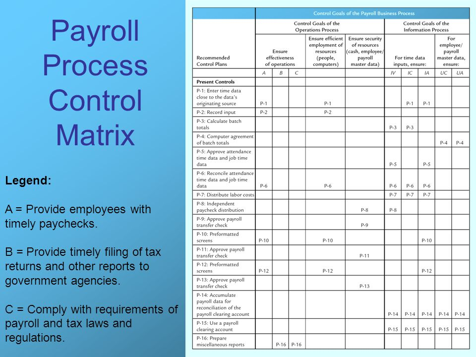 Payroll Process Control Matrix