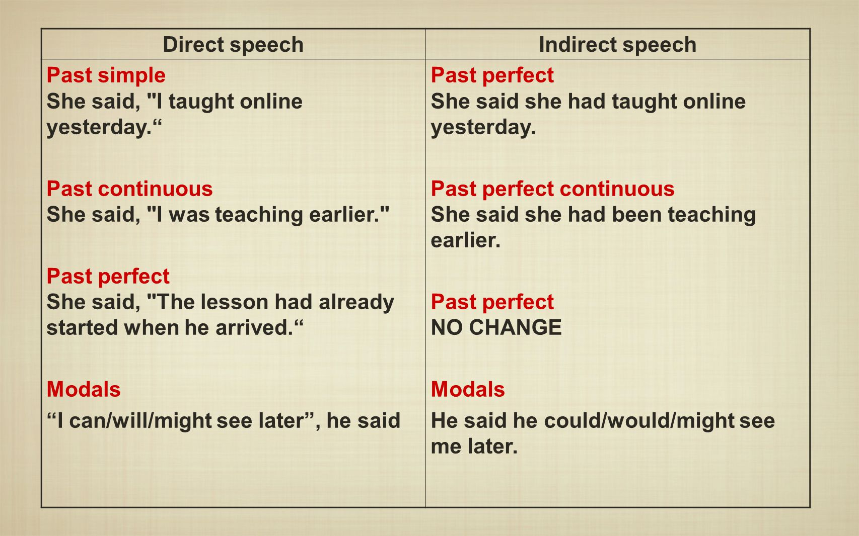 Direct speech Indirect speech. Past simple She said, I taught online yesterday. Past continuous She said, I was teaching earlier.