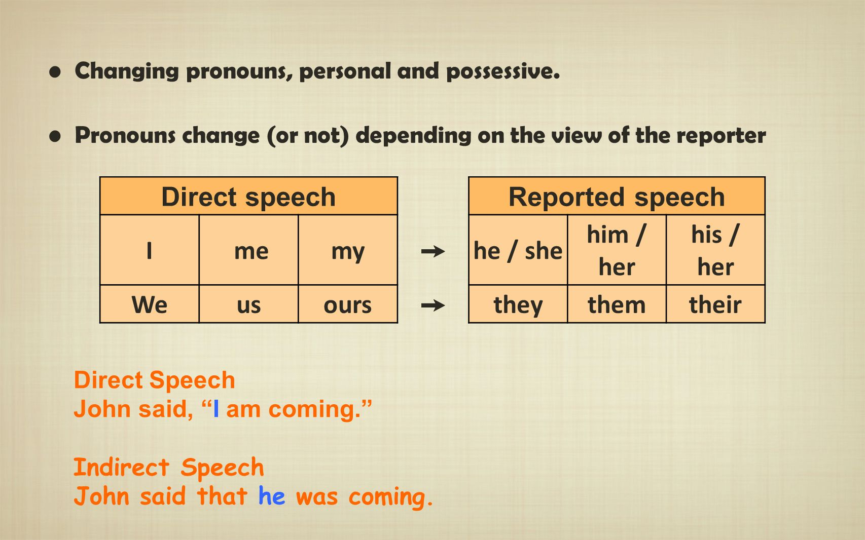 Direct speech Reported speech I me my ➙ he / she him / her his / her