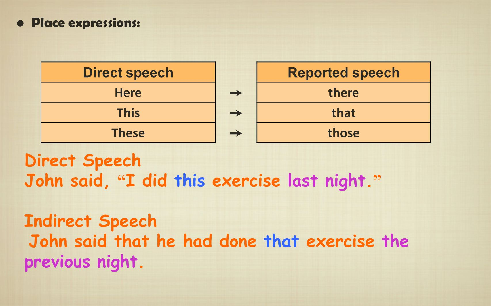 John said, I did this exercise last night. Indirect Speech