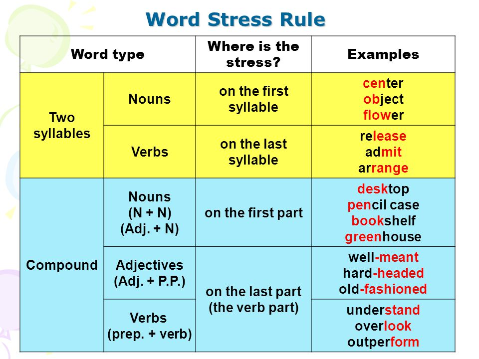 Word Stress Rule Word type Where is the stress Examples Two syllables