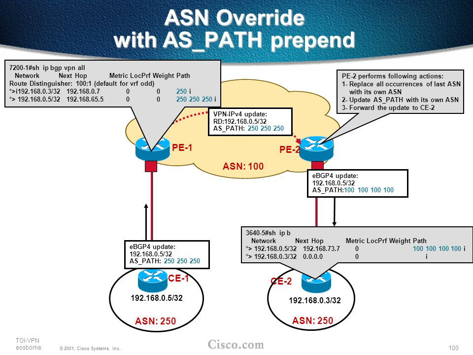 ASN Override with AS_PATH prepend