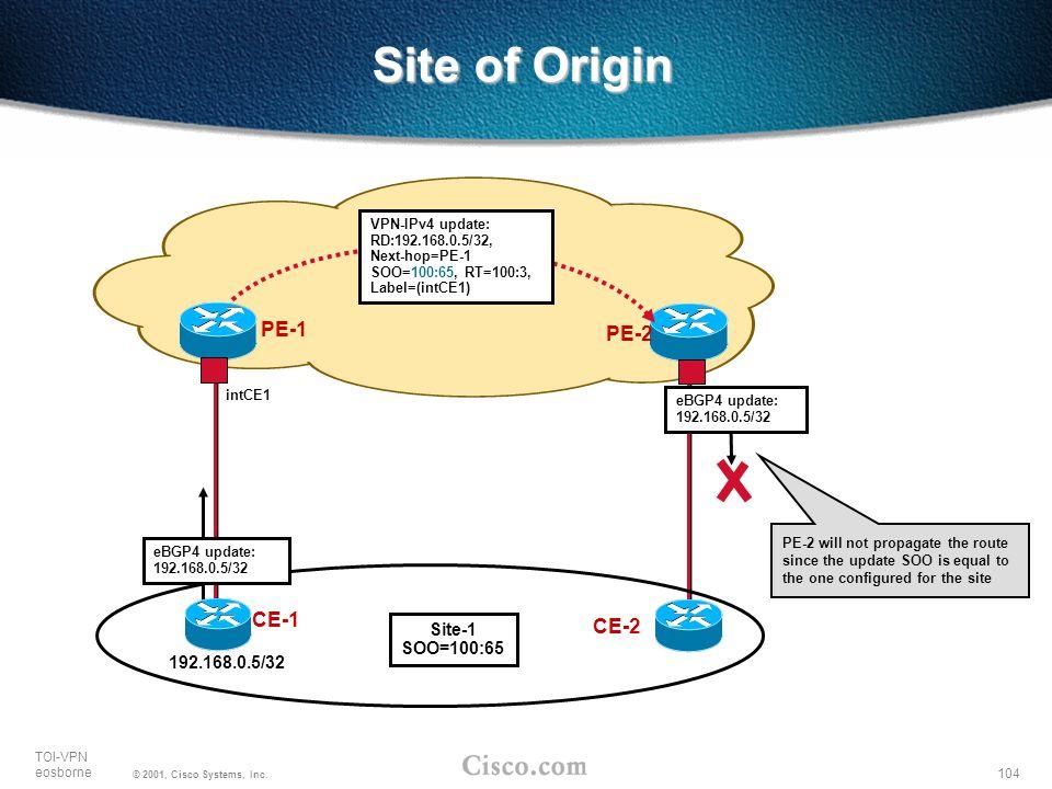 Site of Origin PE-1 PE-2 CE-1 CE-2 Site-1 SOO=100:65 192.168.0.5/32