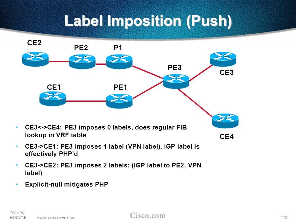 Label Imposition (Push)