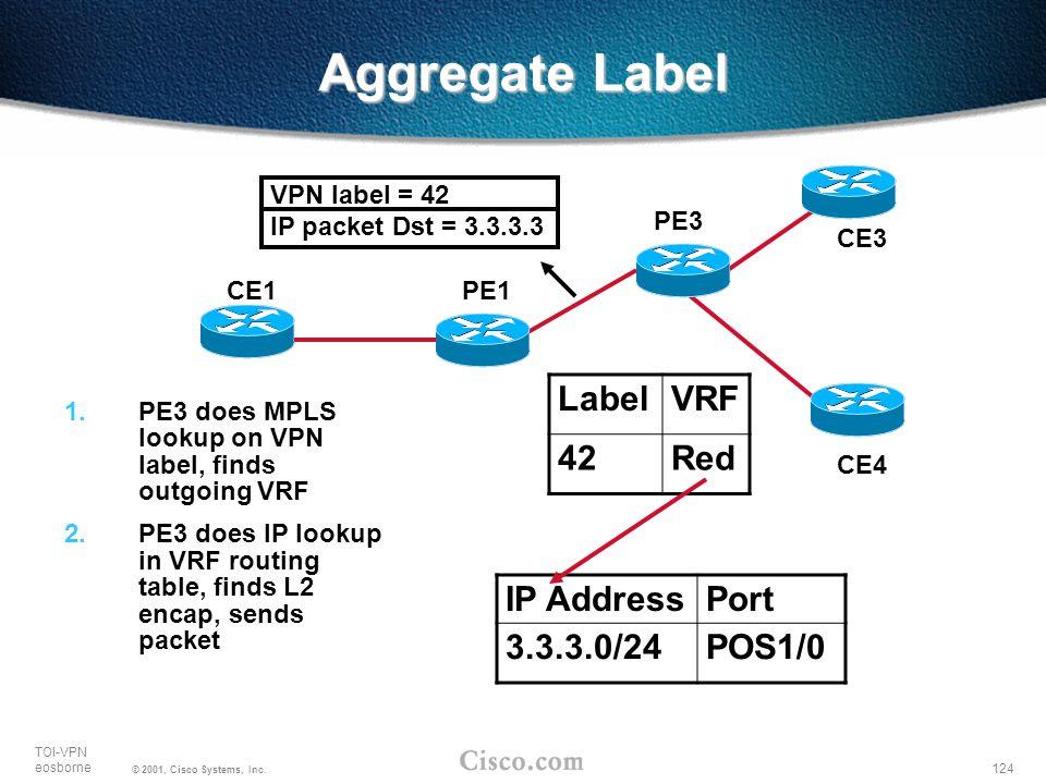 Aggregate Label Label VRF 42 Red IP Address Port 3.3.3.0/24 POS1/0 PE1