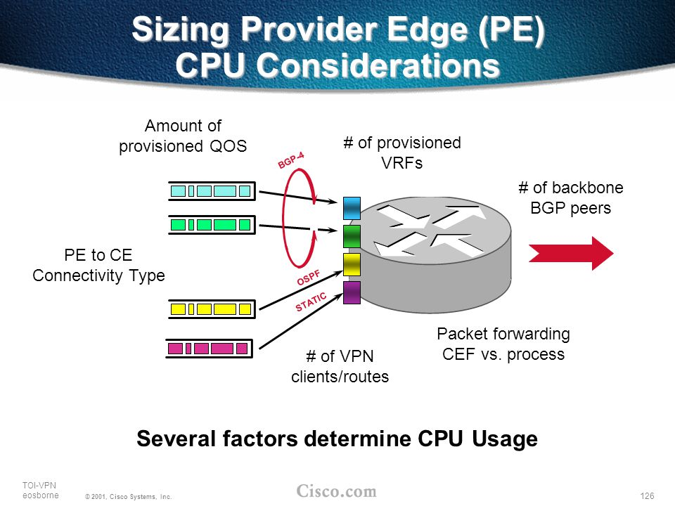 Sizing Provider Edge (PE) CPU Considerations