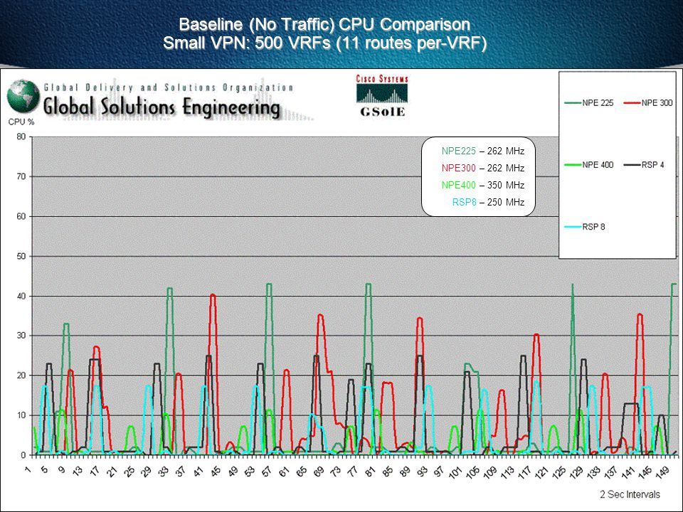 Baseline (No Traffic) CPU Comparison Small VPN: 500 VRFs (11 routes per-VRF)