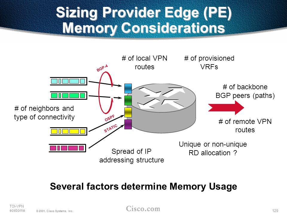 Sizing Provider Edge (PE) Memory Considerations