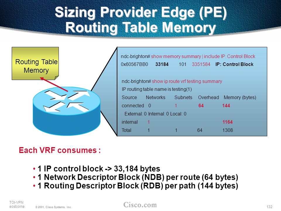 Sizing Provider Edge (PE) Routing Table Memory