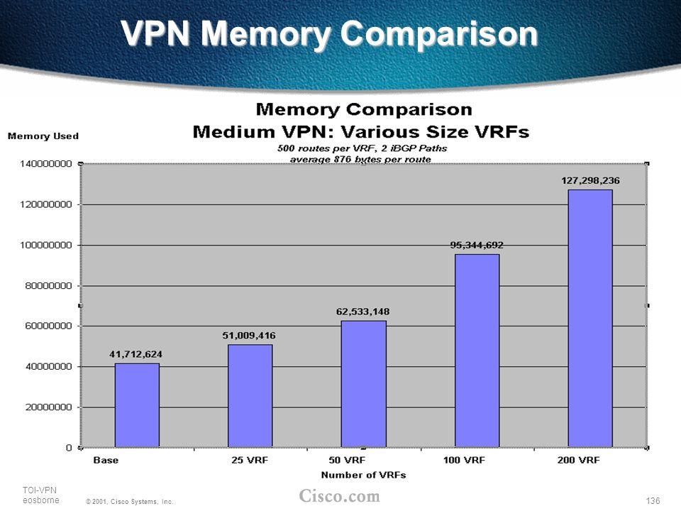 VPN Memory Comparison