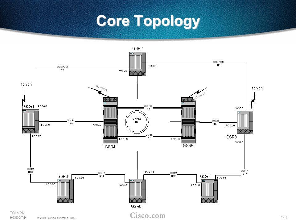 Core Topology