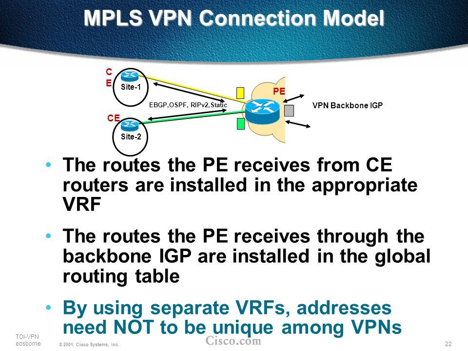 MPLS VPN Connection Model