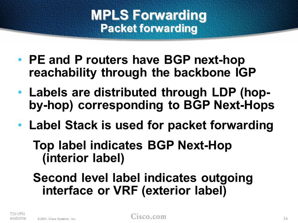 MPLS Forwarding Packet forwarding