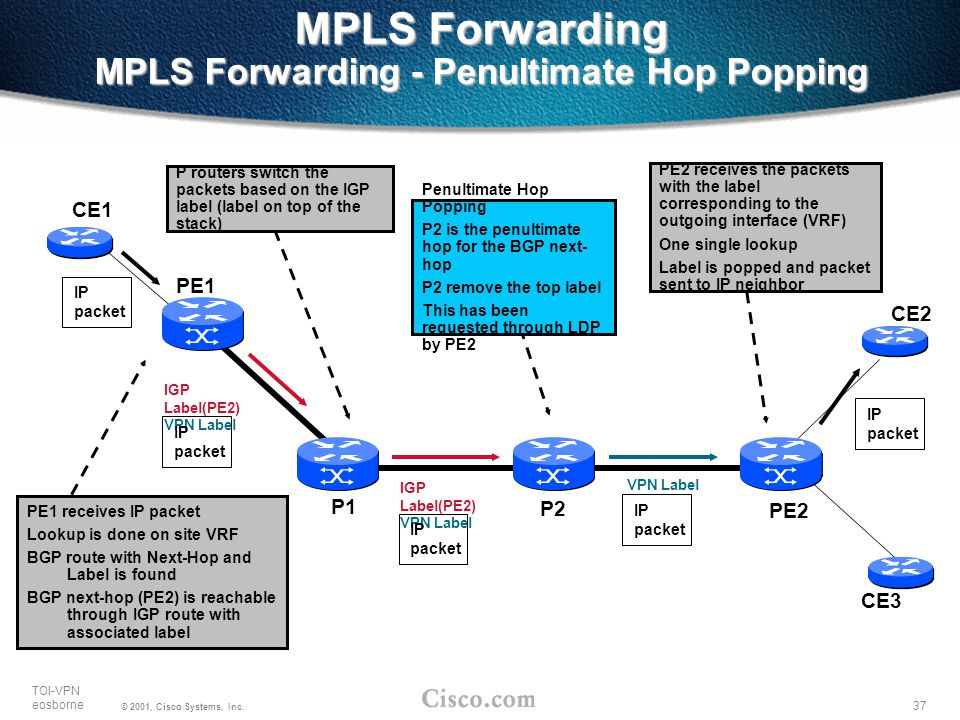 MPLS Forwarding MPLS Forwarding - Penultimate Hop Popping
