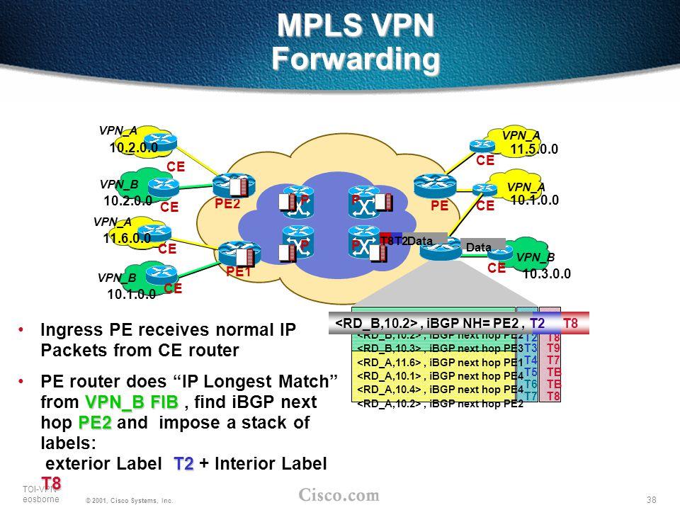 MPLS VPN Forwarding VPN_A. VPN_B. 10.1.0.0. 10.2.0.0. 11.6.0.0. CE. PE1. PE2. VPN_A. 11.5.0.0.